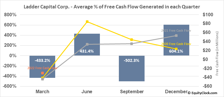Ladder Capital Corp. (NYSE:LADR) Free Cash Flow Seasonality