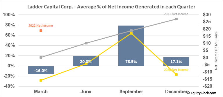 Ladder Capital Corp. (NYSE:LADR) Net Income Seasonality