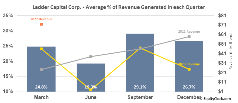 Ladder Capital Corp. (NYSE:LADR) Revenue Seasonality