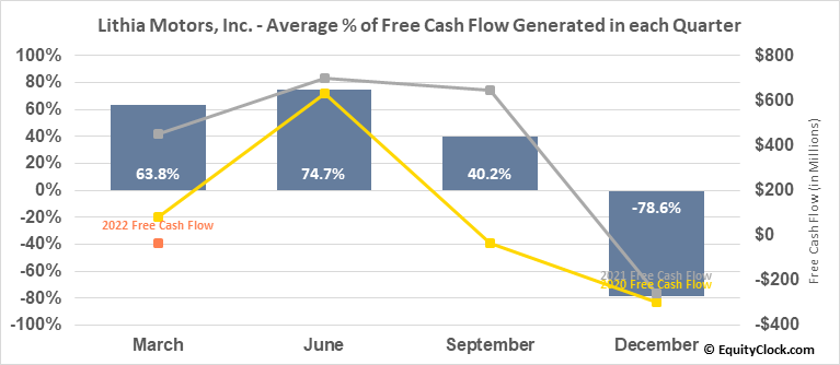 Lithia Motors, Inc. (NYSE:LAD) Free Cash Flow Seasonality
