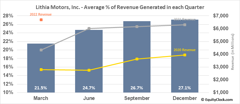Lithia Motors, Inc. (NYSE:LAD) Revenue Seasonality
