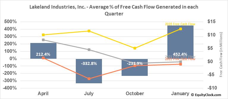 Lakeland Industries, Inc. (NASD:LAKE) Free Cash Flow Seasonality