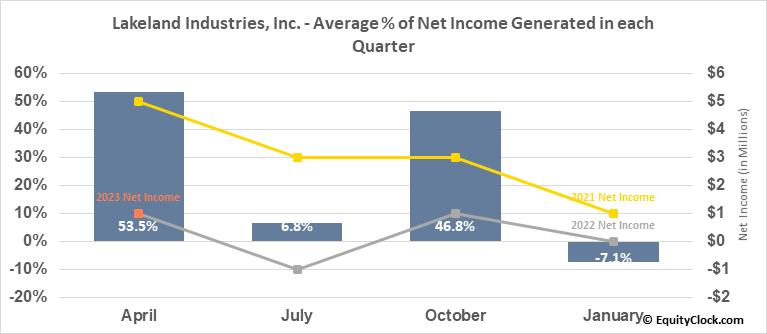 Lakeland Industries, Inc. (NASD:LAKE) Net Income Seasonality