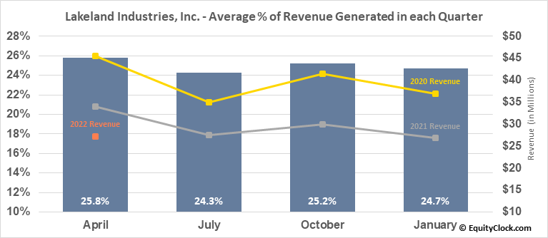 Lakeland Industries, Inc. (NASD:LAKE) Revenue Seasonality