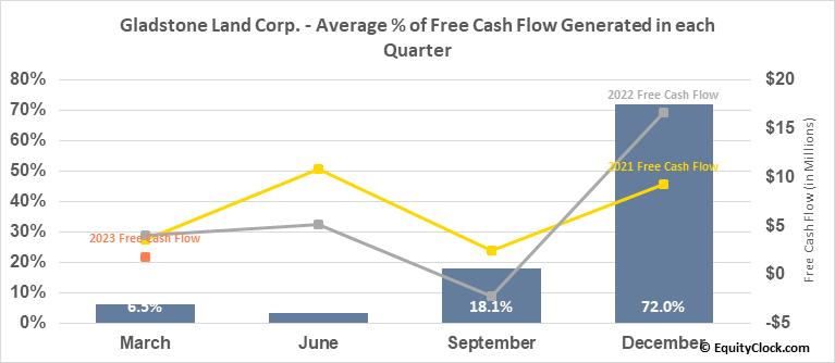 Gladstone Land Corp. (NASD:LAND) Free Cash Flow Seasonality