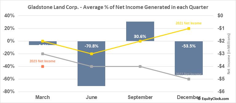 Gladstone Land Corp. (NASD:LAND) Net Income Seasonality
