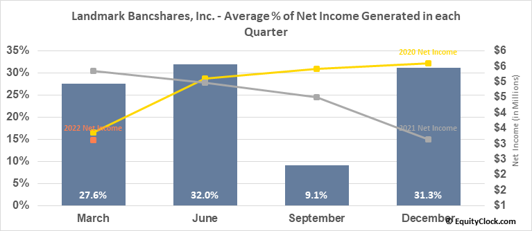 Landmark Bancshares, Inc. (NASD:LARK) Net Income Seasonality