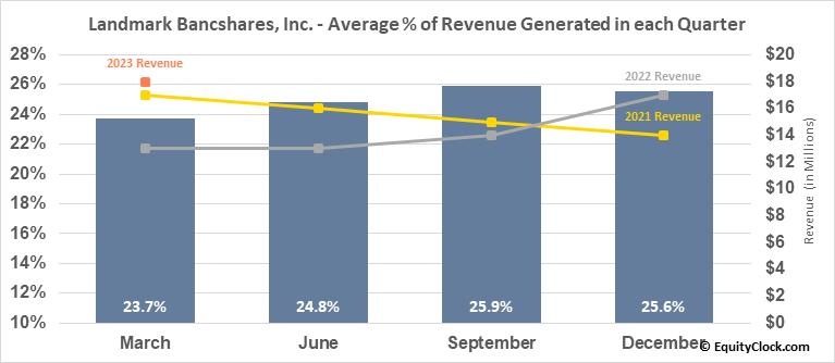Landmark Bancshares, Inc. (NASD:LARK) Revenue Seasonality
