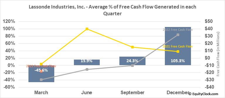 Lassonde Industries, Inc. (TSE:LAS/A.TO) Free Cash Flow Seasonality