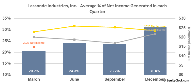 Lassonde Industries, Inc. (TSE:LAS/A.TO) Net Income Seasonality