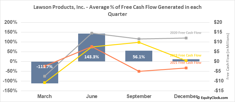 Lawson Products, Inc. (NASD:LAWS) Free Cash Flow Seasonality