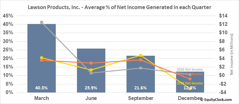Lawson Products, Inc. (NASD:LAWS) Net Income Seasonality