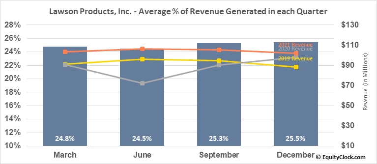 Lawson Products, Inc. (NASD:LAWS) Revenue Seasonality