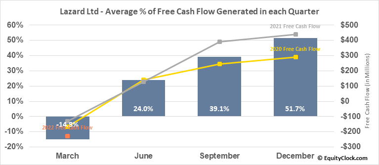 Lazard Ltd (NYSE:LAZ) Free Cash Flow Seasonality