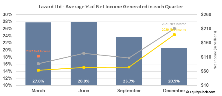 Lazard Ltd (NYSE:LAZ) Net Income Seasonality