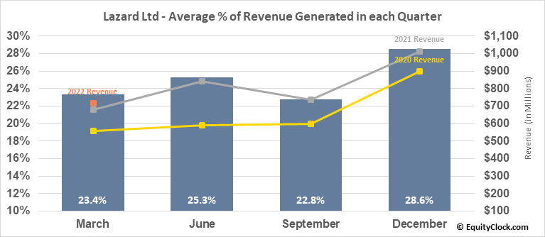 Lazard Ltd (NYSE:LAZ) Revenue Seasonality