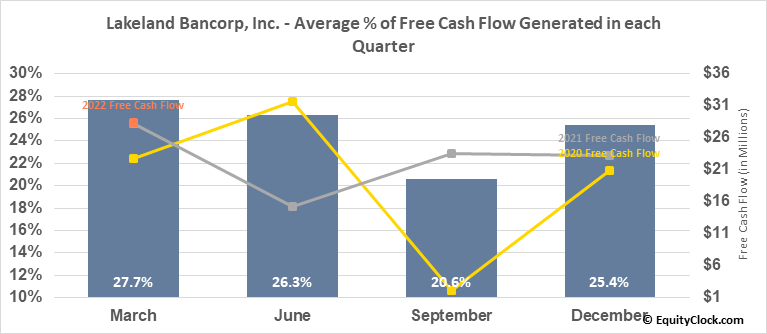 Lakeland Bancorp, Inc. (NASD:LBAI) Free Cash Flow Seasonality