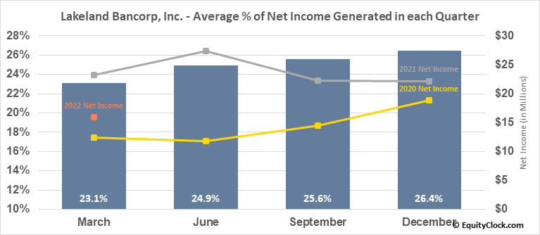 Lakeland Bancorp, Inc. (NASD:LBAI) Net Income Seasonality