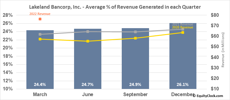 Lakeland Bancorp, Inc. (NASD:LBAI) Revenue Seasonality