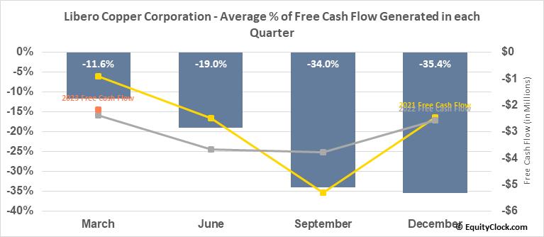 Libero Copper Corporation (TSXV:LBC.V) Free Cash Flow Seasonality