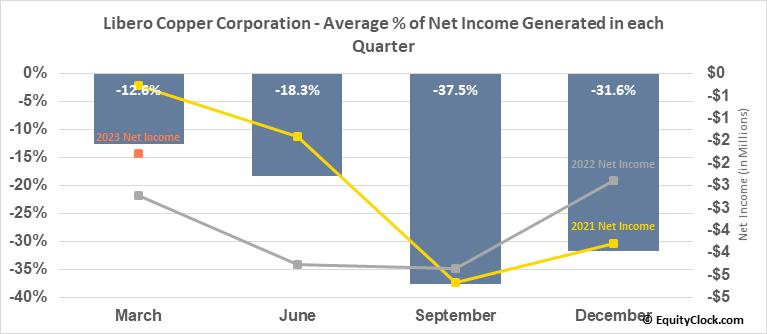 Libero Copper Corporation (TSXV:LBC.V) Net Income Seasonality