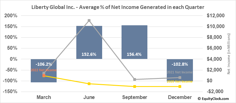 Liberty Global Inc. (NASD:LBTYA) Net Income Seasonality