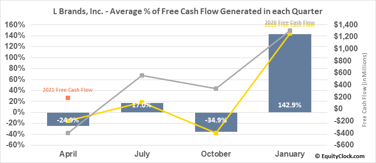 L Brands, Inc. (NYSE:LB) Free Cash Flow Seasonality