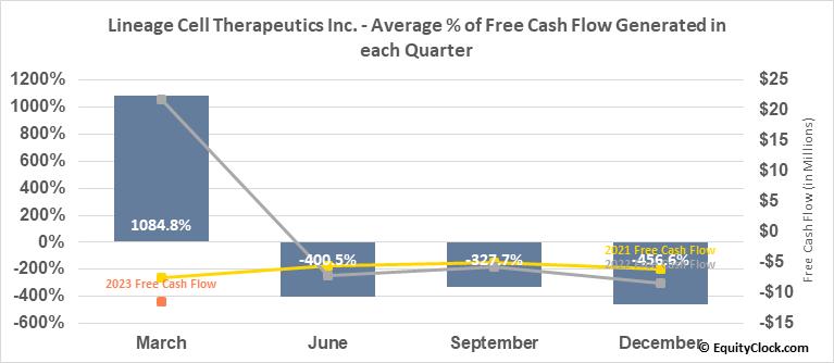 Lineage Cell Therapeutics Inc. (AMEX:LCTX) Free Cash Flow Seasonality