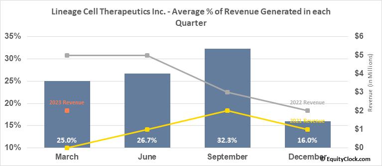 Lineage Cell Therapeutics Inc. (AMEX:LCTX) Revenue Seasonality