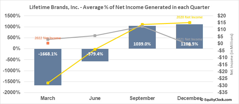 Lifetime Brands, Inc. (NASD:LCUT) Net Income Seasonality