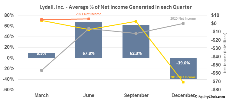 Lydall, Inc. (NYSE:LDL) Net Income Seasonality