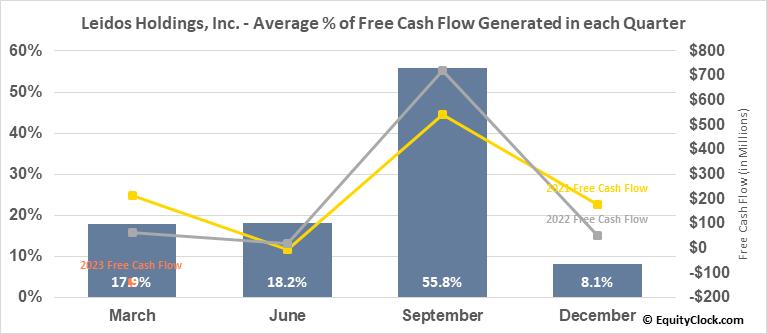 Leidos Holdings, Inc. (NYSE:LDOS) Free Cash Flow Seasonality