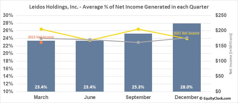 Leidos Holdings, Inc. (NYSE:LDOS) Net Income Seasonality