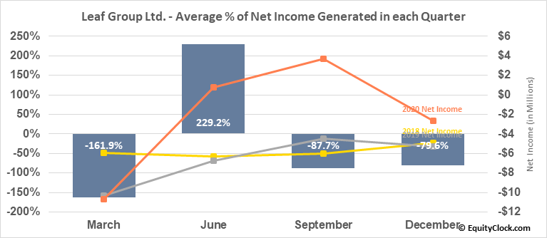 Leaf Group Ltd. (NYSE:LEAF) Net Income Seasonality