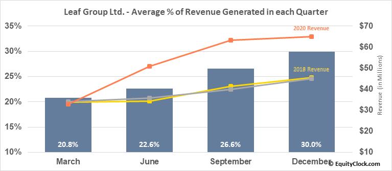 Leaf Group Ltd. (NYSE:LEAF) Revenue Seasonality