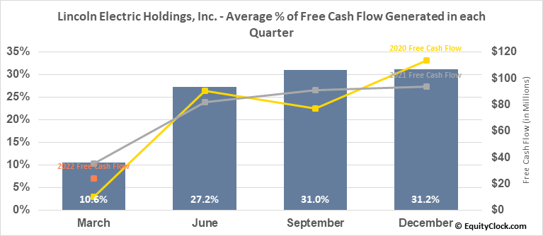 Lincoln Electric Holdings, Inc. (NASD:LECO) Free Cash Flow Seasonality