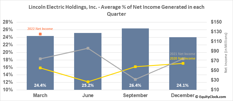 Lincoln Electric Holdings, Inc. (NASD:LECO) Net Income Seasonality