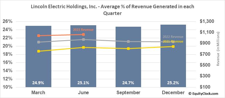 Lincoln Electric Holdings, Inc. (NASD:LECO) Revenue Seasonality