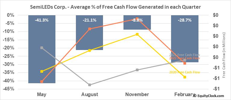 SemiLEDs Corp. (NASD:LEDS) Free Cash Flow Seasonality