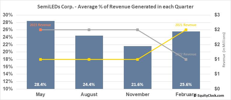 SemiLEDs Corp. (NASD:LEDS) Revenue Seasonality
