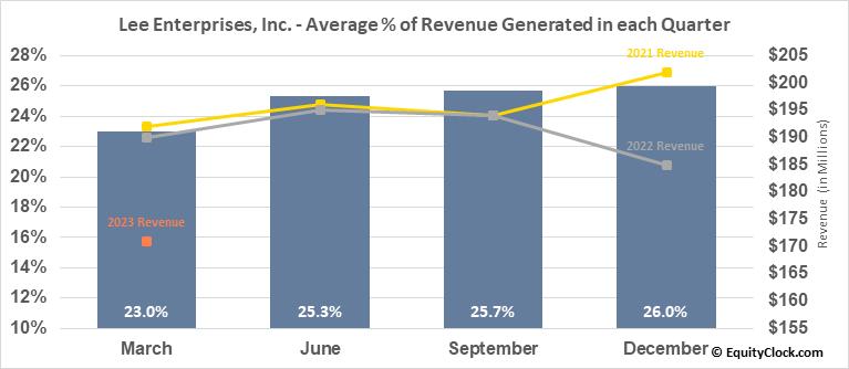 Lee Enterprises, Inc. (NYSE:LEE) Revenue Seasonality