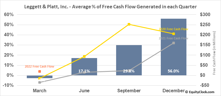 Leggett & Platt, Inc. (NYSE:LEG) Free Cash Flow Seasonality