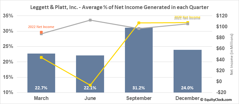 Leggett & Platt, Inc. (NYSE:LEG) Net Income Seasonality