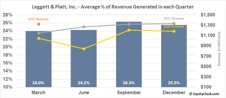 Leggett & Platt, Inc. (NYSE:LEG) Revenue Seasonality