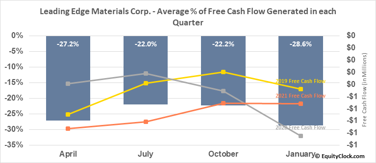 Leading Edge Materials Corp. (TSXV:LEM.V) Free Cash Flow Seasonality