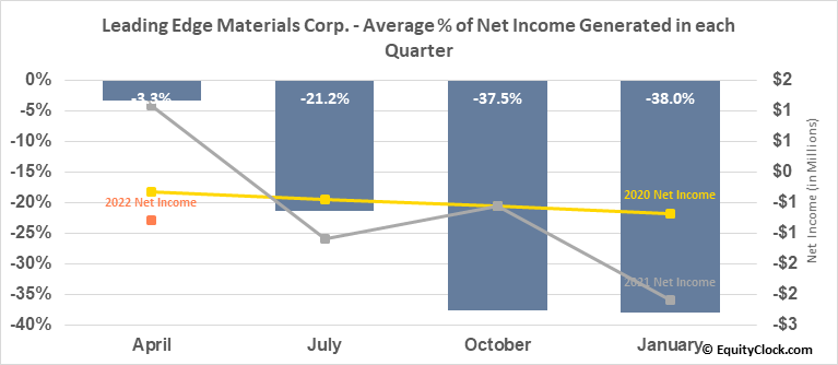 Leading Edge Materials Corp. (TSXV:LEM.V) Net Income Seasonality