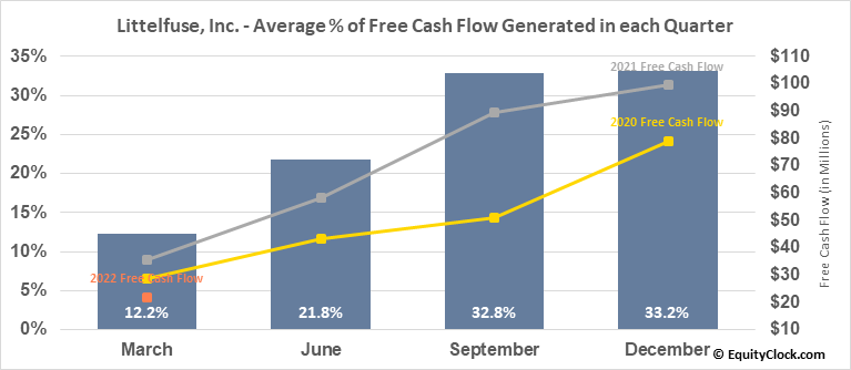 Littelfuse, Inc. (NASD:LFUS) Free Cash Flow Seasonality