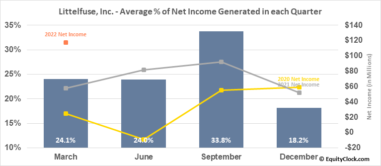 Littelfuse, Inc. (NASD:LFUS) Net Income Seasonality