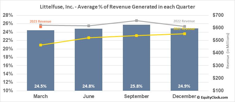Littelfuse, Inc. (NASD:LFUS) Revenue Seasonality