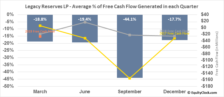 Legacy Reserves LP (NASD:LGCY) Free Cash Flow Seasonality